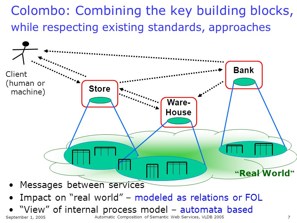 September 1, 2005 Automatic Composition of Semantic Web Services, VLDB 2005 7 Store Ware- House Bank Impact on real world Colombo: Combining the key building blocks, while respecting existing standards, approaches Real World Client (human or machine) View of internal process model – modeled as relations or FOL Messages between services – automata based