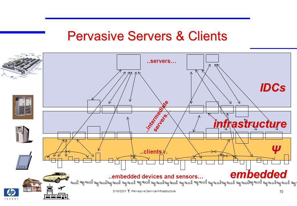 3/18/2001, Pervasive Service Infrastructure 10 Pervasive Servers & Clients..servers…..clients…..intermediate servers… Ψ IDCs..embedded devices and sensors… infrastructure embedded