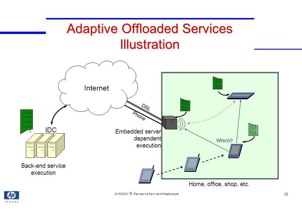 3/18/2001, Pervasive Service Infrastructure 15 Adaptive Offloaded Services Illustration IDC 010101 111010 0 Back-end service execution Embedded server dependent execution 0101 1110 0101 1110 Which.