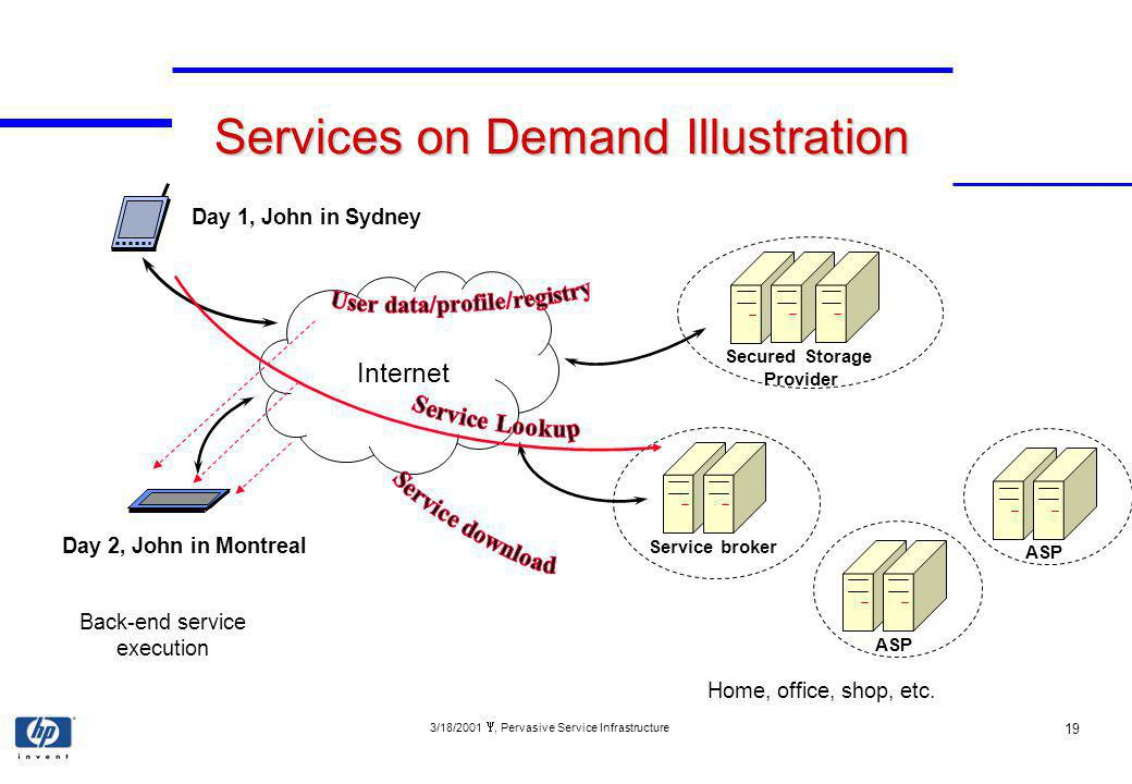 3/18/2001, Pervasive Service Infrastructure 19 Services on Demand Illustration Back-end service execution Internet Home, office, shop, etc.