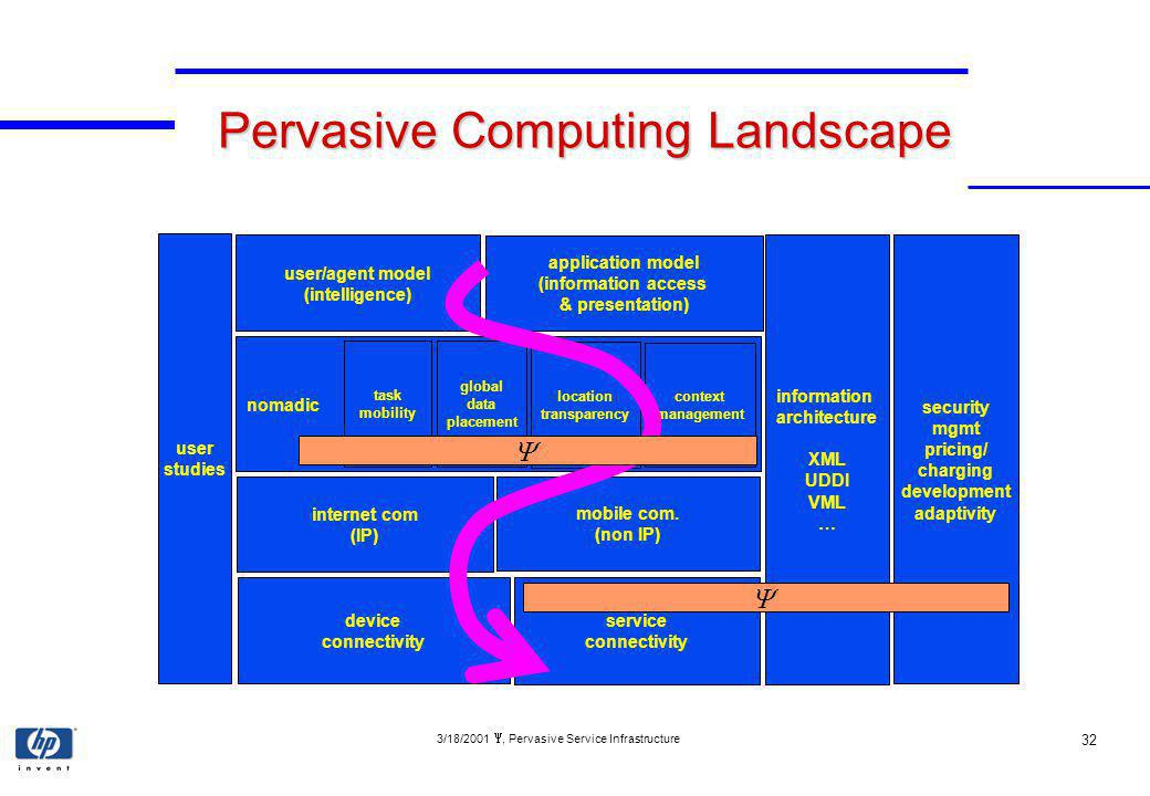 3/18/2001, Pervasive Service Infrastructure 32 Pervasive Computing Landscape device connectivity service connectivity internet com (IP) mobile com.