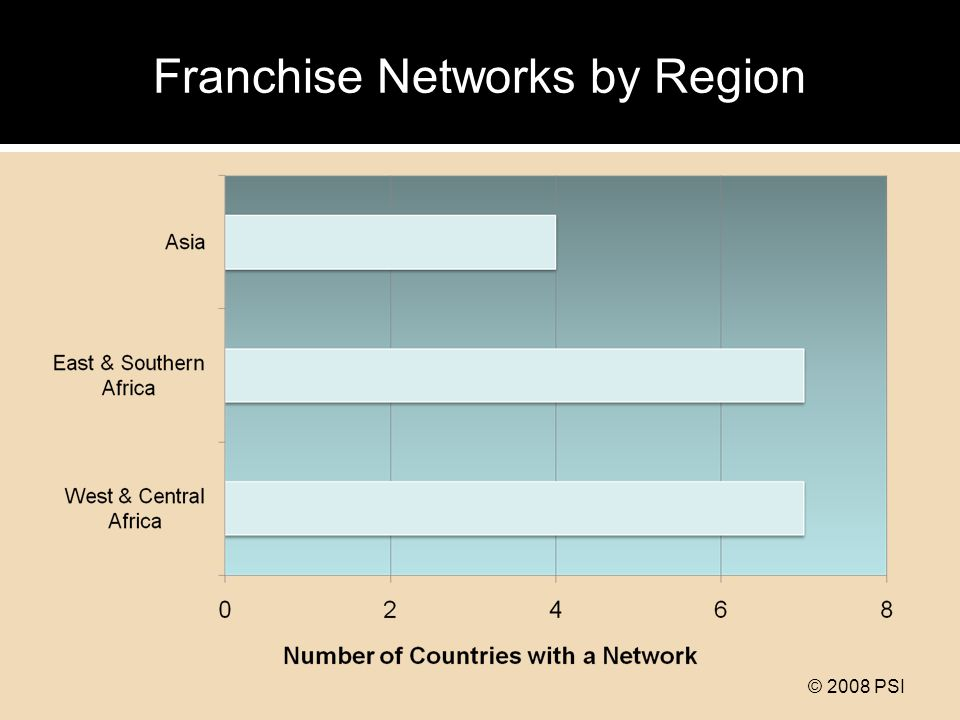 © 2008 PSI Franchisees by Region