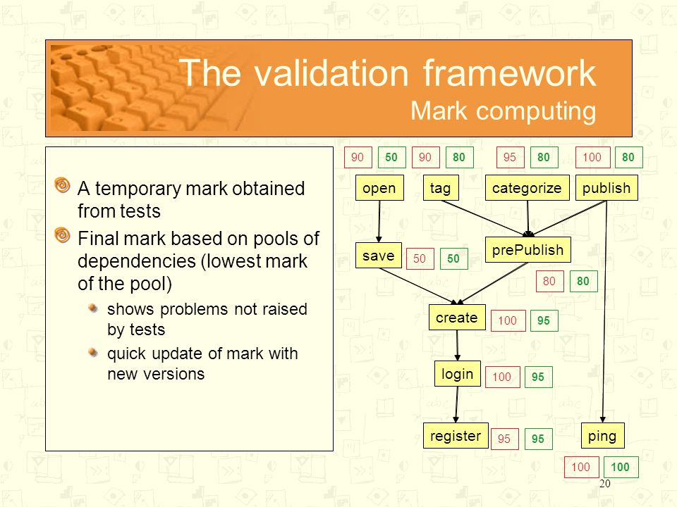 20 The validation framework Mark computing A temporary mark obtained from tests Final mark based on pools of dependencies (lowest mark of the pool) shows problems not raised by tests quick update of mark with new versions opentagcategorizepublish save prePublish create login registerping opentagcategorizepublish save prePublish create login registerping