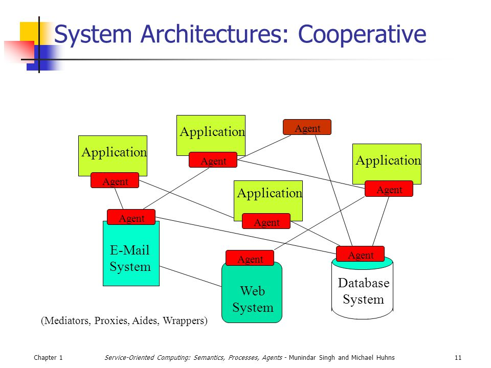 Chapter 111Service-Oriented Computing: Semantics, Processes, Agents - Munindar Singh and Michael Huhns System Architectures: Cooperative  System Web System Database System Application (Mediators, Proxies, Aides, Wrappers) Agent
