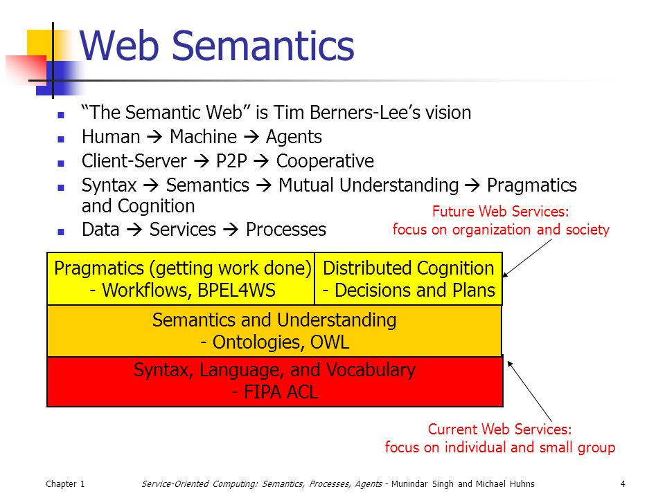 Chapter 14Service-Oriented Computing: Semantics, Processes, Agents - Munindar Singh and Michael Huhns Web Semantics The Semantic Web is Tim Berners-Lees vision Human Machine Agents Client-Server P2P Cooperative Syntax Semantics Mutual Understanding Pragmatics and Cognition Data Services Processes Syntax, Language, and Vocabulary - FIPA ACL Semantics and Understanding - Ontologies, OWL Pragmatics (getting work done) - Workflows, BPEL4WS Distributed Cognition - Decisions and Plans Current Web Services: focus on individual and small group Future Web Services: focus on organization and society