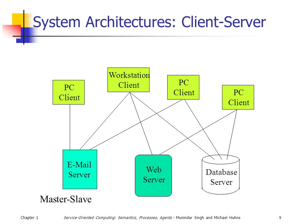 Chapter 19Service-Oriented Computing: Semantics, Processes, Agents - Munindar Singh and Michael Huhns System Architectures: Client-Server  Server Web Server Database Server PC Client PC Client PC Client Workstation Client Master-Slave