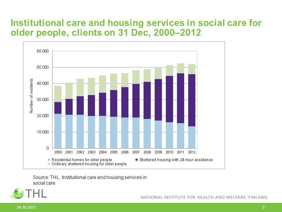 2 Institutional care and housing services in social care for older people, clients on 31 Dec, 2000–2012 Source: THL, Institutional care and housing se