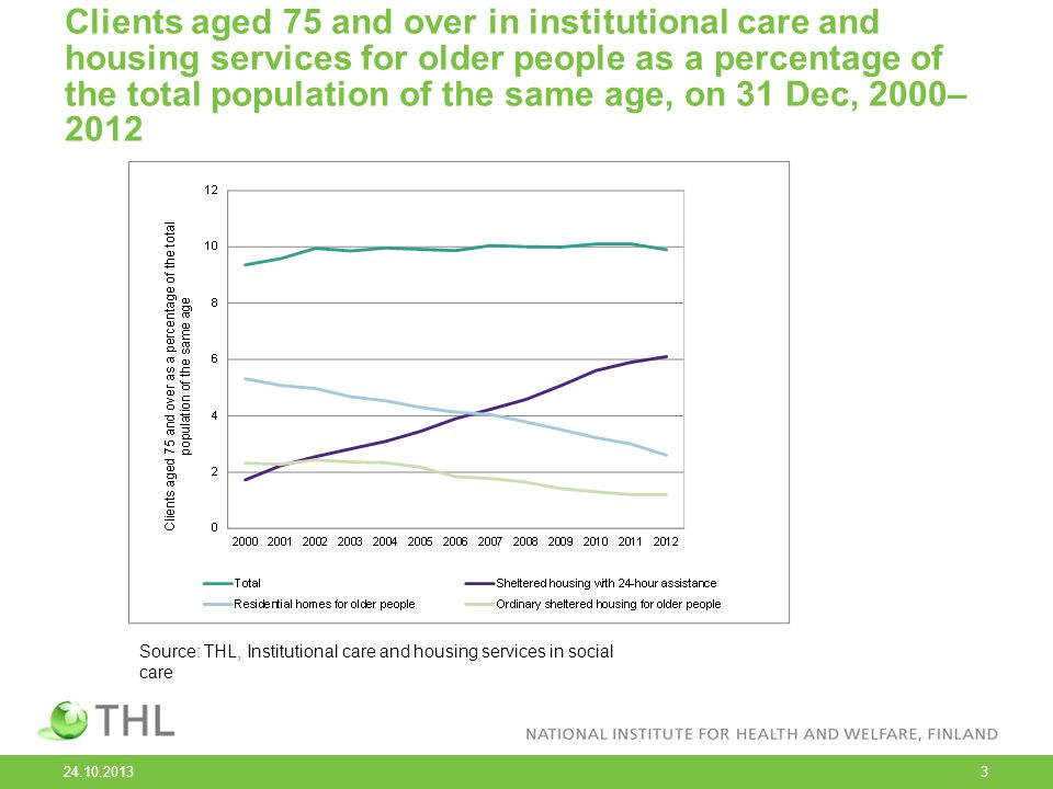 24.10.2013 3 Clients aged 75 and over in institutional care and housing services for older people as a percentage of the total population of the same