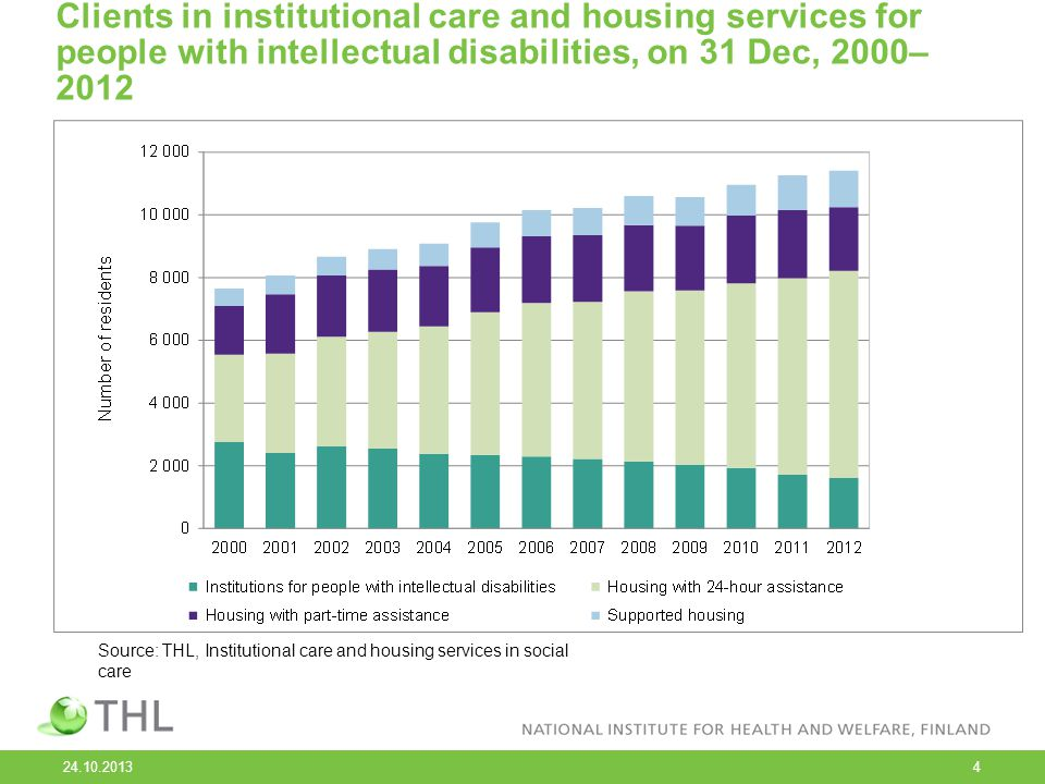 24.10.2013 4 Clients in institutional care and housing services for people with intellectual disabilities, on 31 Dec, 2000– 2012 Source: THL, Institutional care and housing services in social care