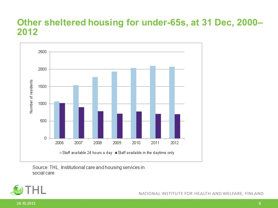 Other sheltered housing for under-65s, at 31 Dec, 2000– 2012 24.10.2013 6 Source: THL, Institutional care and housing services in social care