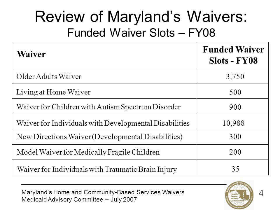 Marylands Home and Community-Based Services Waivers Medicaid Advisory Committee – July 2007 Review of Marylands Waivers: Funded Waiver Slots – FY08 Waiver Funded Waiver Slots - FY08 Older Adults Waiver Living at Home Waiver Waiver for Children with Autism Spectrum Disorder Waiver for Individuals with Developmental Disabilities Model Waiver for Medically Fragile Children Waiver for Individuals with Traumatic Brain Injury 3,750 500 900 10,988 200 35 New Directions Waiver (Developmental Disabilities)300 4
