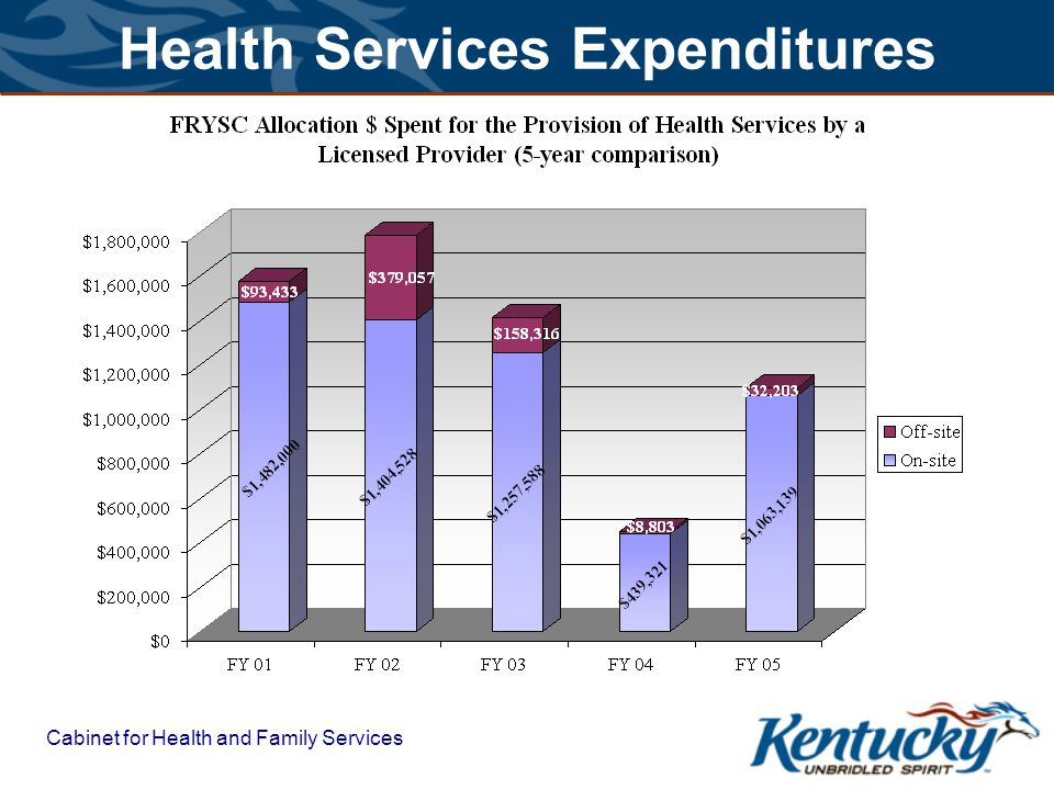 Cabinet for Health and Family Services Health Services Expenditures