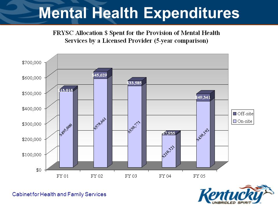 Cabinet for Health and Family Services Mental Health Expenditures