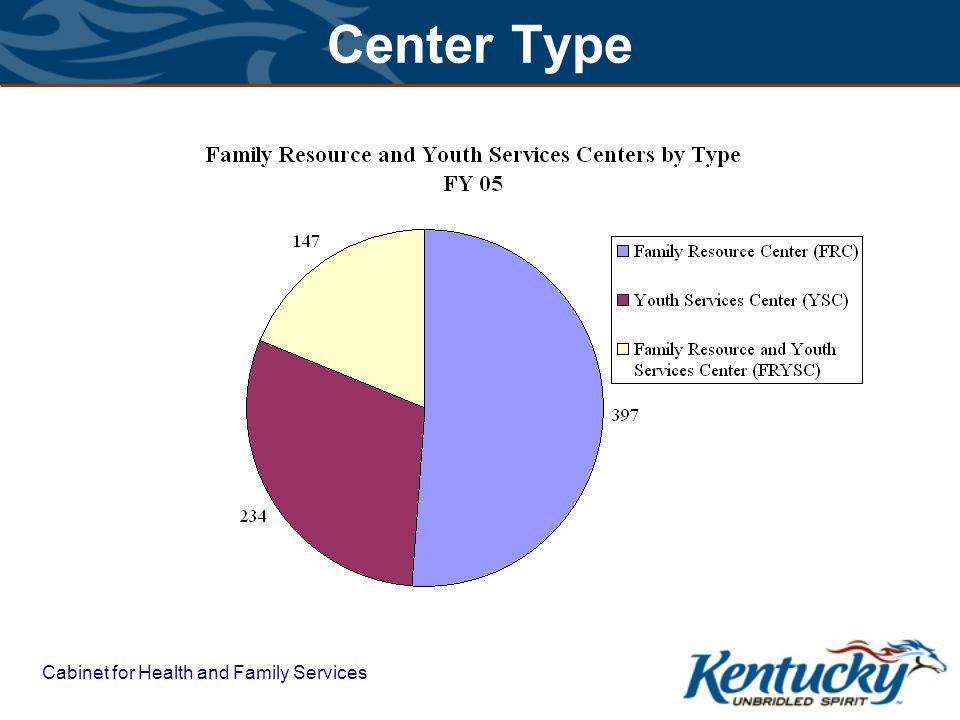 Cabinet for Health and Family Services Data Collection
