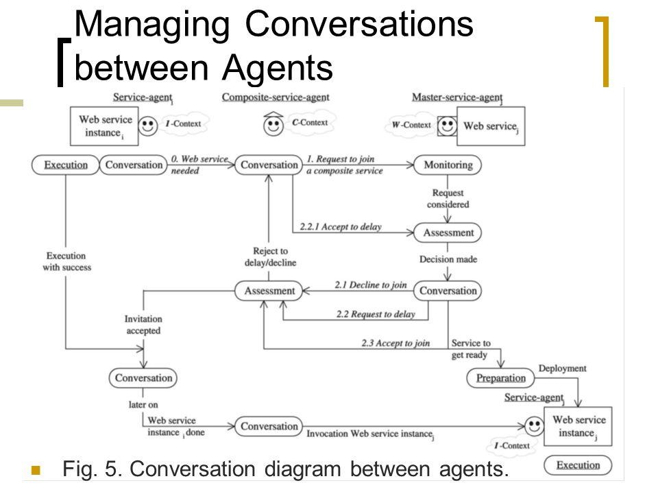 Managing Conversations between Agents Fig. 5. Conversation diagram between agents.