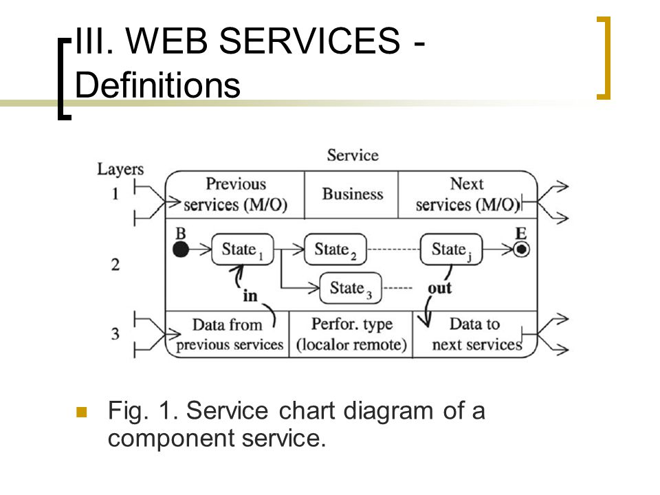 III. WEB SERVICES - Definitions Fig. 1. Service chart diagram of a component service.
