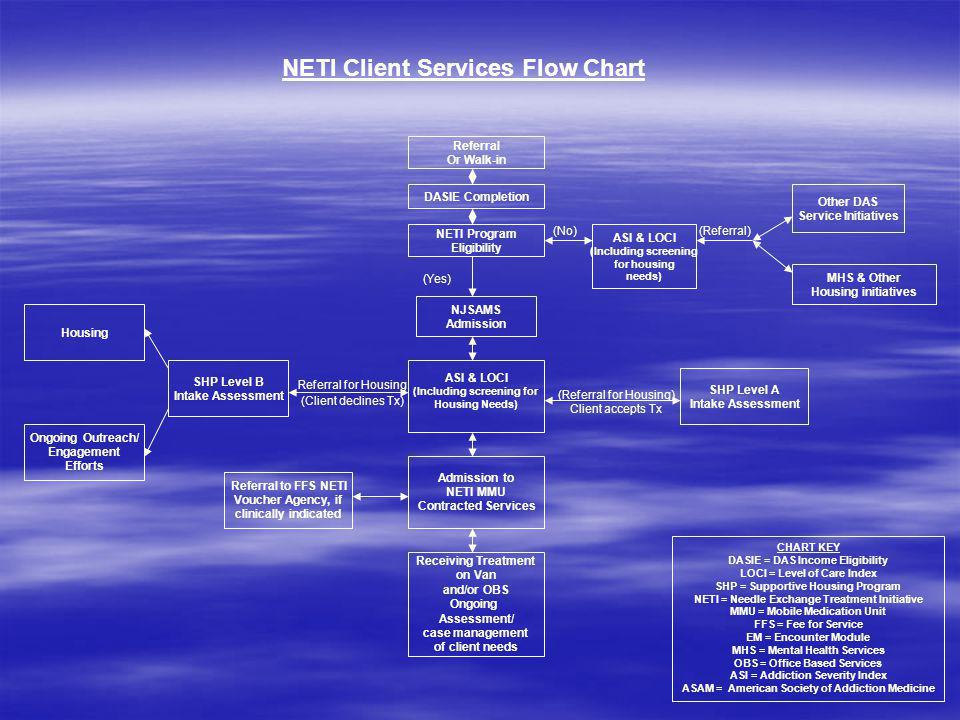Referral Or Walk-in DASIE Completion NETI Program Eligibility SHP Level B Intake Assessment ASI & LOCI (Including screening for Housing Needs) ASI & LOCI (Including screening for housing needs) Admission to NETI MMU Contracted Services Receiving Treatment on Van and/or OBS Ongoing Assessment/ case management of client needs Other DAS Service Initiatives (No) CHART KEY DASIE = DAS Income Eligibility LOCI = Level of Care Index SHP = Supportive Housing Program NETI = Needle Exchange Treatment Initiative MMU = Mobile Medication Unit FFS = Fee for Service EM = Encounter Module MHS = Mental Health Services OBS = Office Based Services ASI = Addiction Severity Index ASAM = American Society of Addiction Medicine MHS & Other Housing initiatives NETI Client Services Flow Chart (Referral) Referral for Housing (Client declines Tx) SHP Level A Intake Assessment (Referral for Housing) Client accepts Tx Ongoing Outreach/ Engagement Efforts Housing NJSAMS Admission (Yes) Referral to FFS NETI Voucher Agency, if clinically indicated