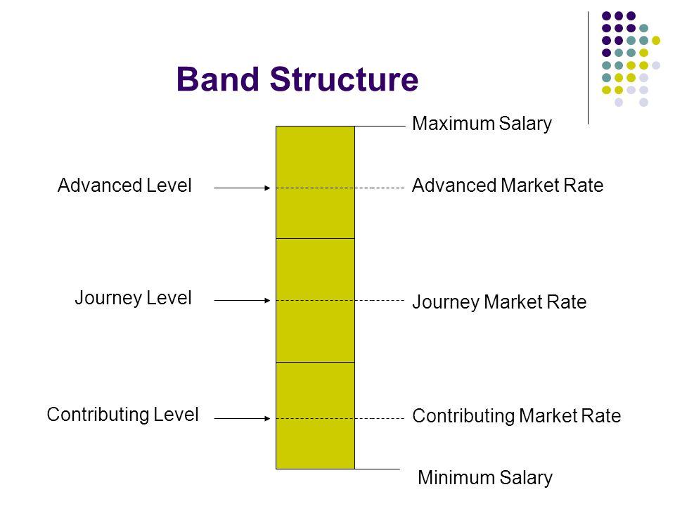 Band Structure Maximum Salary Minimum Salary Journey Market Rate Advanced Level Journey Level Contributing Level Advanced Market Rate Contributing Mar