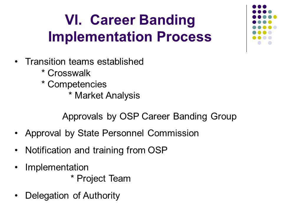 VI. Career Banding Implementation Process Transition teams established * Crosswalk * Competencies * Market Analysis Approvals by OSP Career Banding Gr