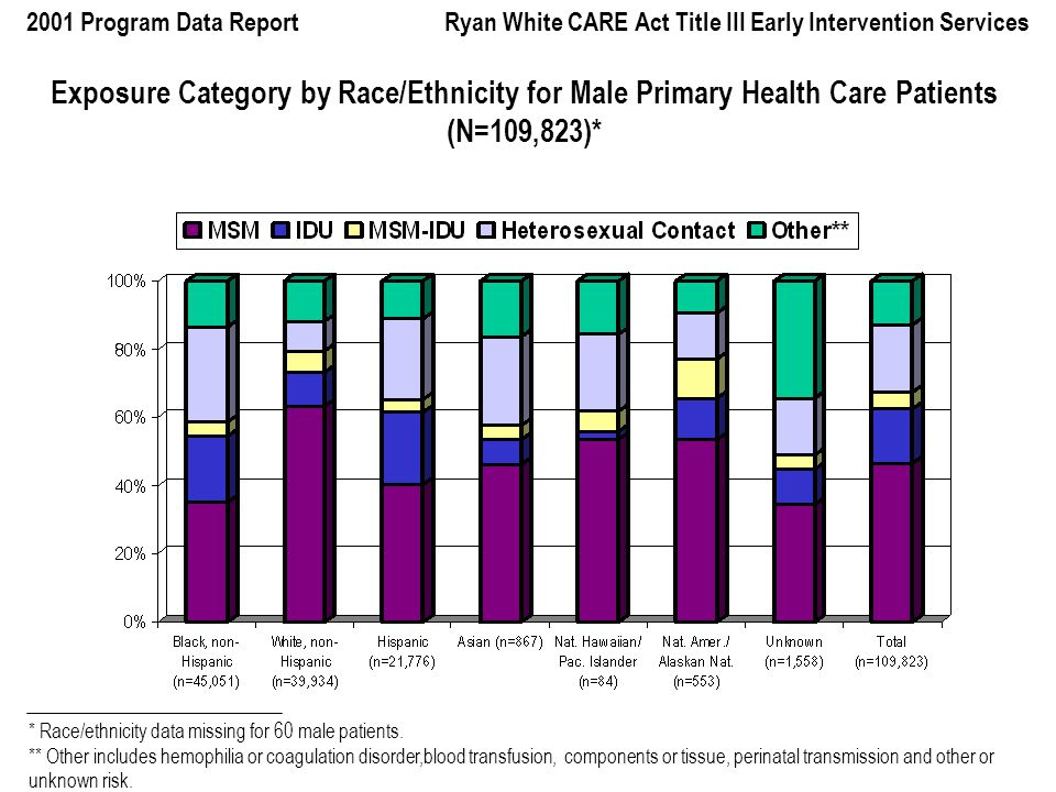 2001 Program Data Report Ryan White CARE Act Title III Early Intervention Services Exposure Category by Race/Ethnicity for Male Primary Health Care Patients (N=109,823)* * Race/ethnicity data missing for 60 male patients.