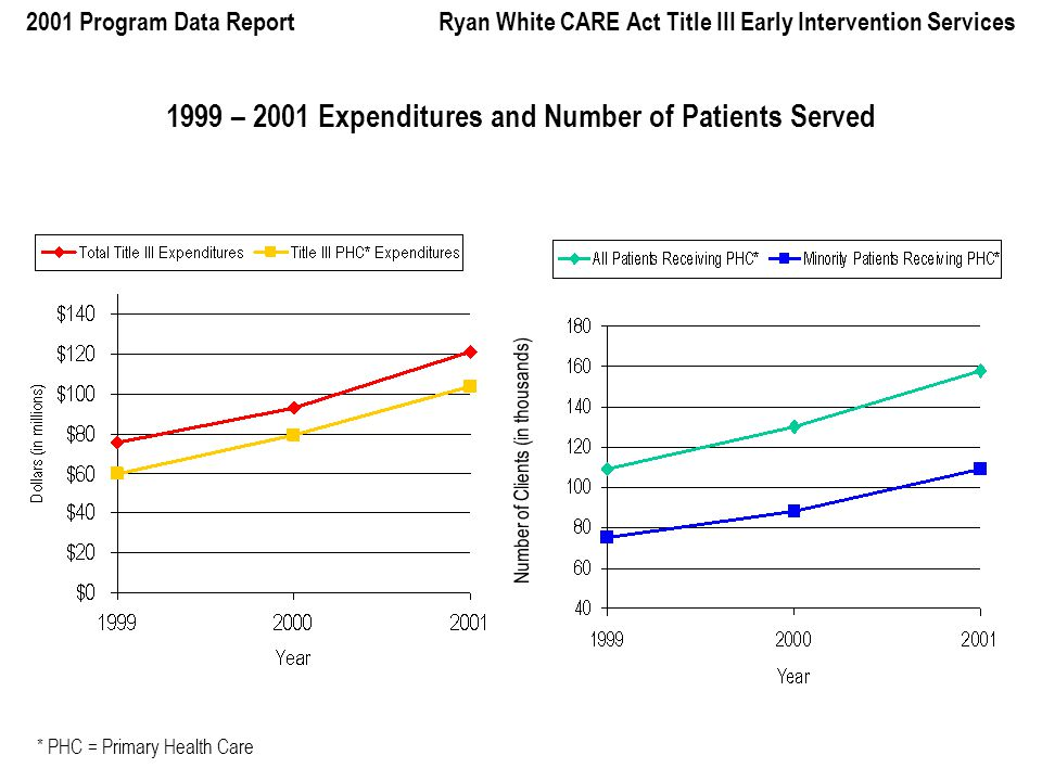 2001 Program Data Report Ryan White CARE Act Title III Early Intervention Services 1999 – 2001 Expenditures and Number of Patients Served Number of Clients (in thousands) * PHC = Primary Health Care