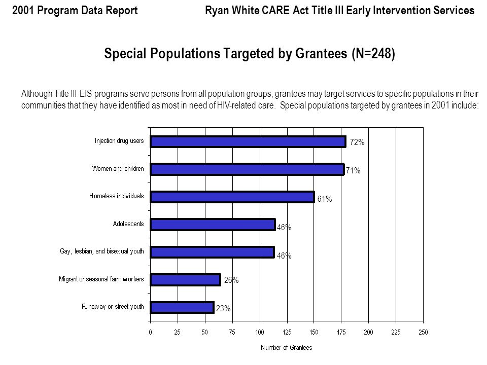 2001 Program Data Report Ryan White CARE Act Title III Early Intervention Services 1999 - 2001 Source of Payment for New Primary Health Care Patients* * The Title III program data report requests source of payment information for NEW primary health care patients only.