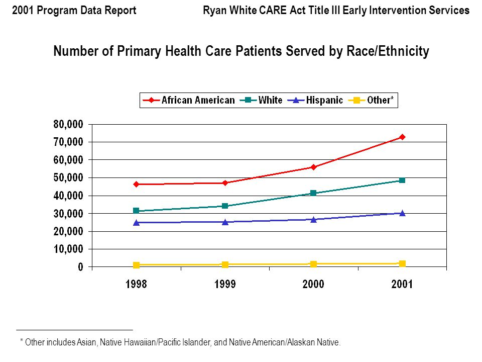 2001 Program Data Report Ryan White CARE Act Title III Early Intervention Services Number of Primary Health Care Patients Served by Race/Ethnicity * Other includes Asian, Native Hawaiian/Pacific Islander, and Native American/Alaskan Native.