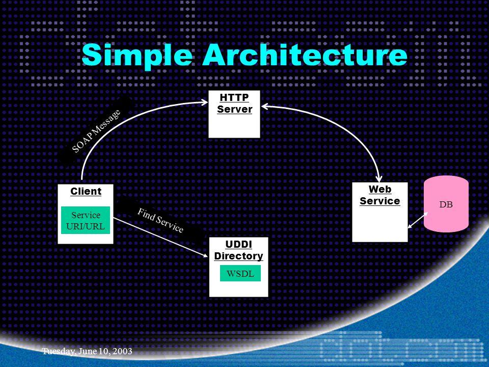 Tuesday, June 10, 2003 Client UDDI Directory WSDL Service URI/URL HTTP Server Web Service SOAP Message DB Simple Architecture Find Service