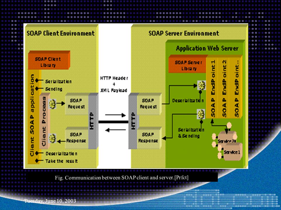 Tuesday, June 10, 2003 Fig. Communication between SOAP client and server.[Prfct]