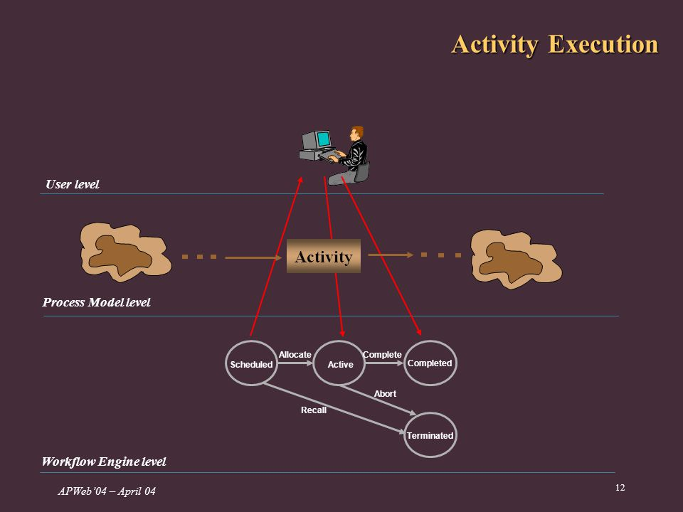 APWeb04 – April 04 12 Activity Execution Scheduled Active Completed Allocate Complete Terminated Abort Recall Process Model level Workflow Engine level User level Activity