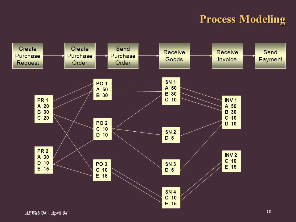 APWeb04 – April 04 18 Process Modeling PR 1 A 20 B 30 C 20 PR 2 A 30 D 10 E 15 PO 1 A 50 B 30 PO 2 C 10 D 10 PO 3 C 10 E 15 SN 1 A 50 B 30 C 10 SN 2 D 5 SN 3 D 5 SN 4 C 10 E 15 INV 1 A 50 B 30 C 10 D 10 INV 2 C 10 E 15 Create Purchase Request Create Purchase Order Send Purchase Order Receive Goods Receive Invoice Send Payment