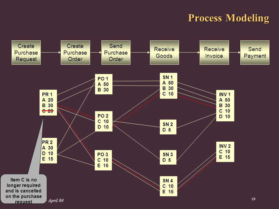 APWeb04 – April Process Modeling PR 1 A 20 B 30 C 20 PR 2 A 30 D 10 E 15 PO 1 A 50 B 30 PO 2 C 10 D 10 PO 3 C 10 E 15 SN 1 A 50 B 30 C 10 SN 2 D 5 SN 3 D 5 SN 4 C 10 E 15 INV 1 A 50 B 30 C 10 D 10 INV 2 C 10 E 15 Create Purchase Request Create Purchase Order Send Purchase Order Receive Goods Receive Invoice Send Payment Item C is no longer required and is cancelled on the purchase request