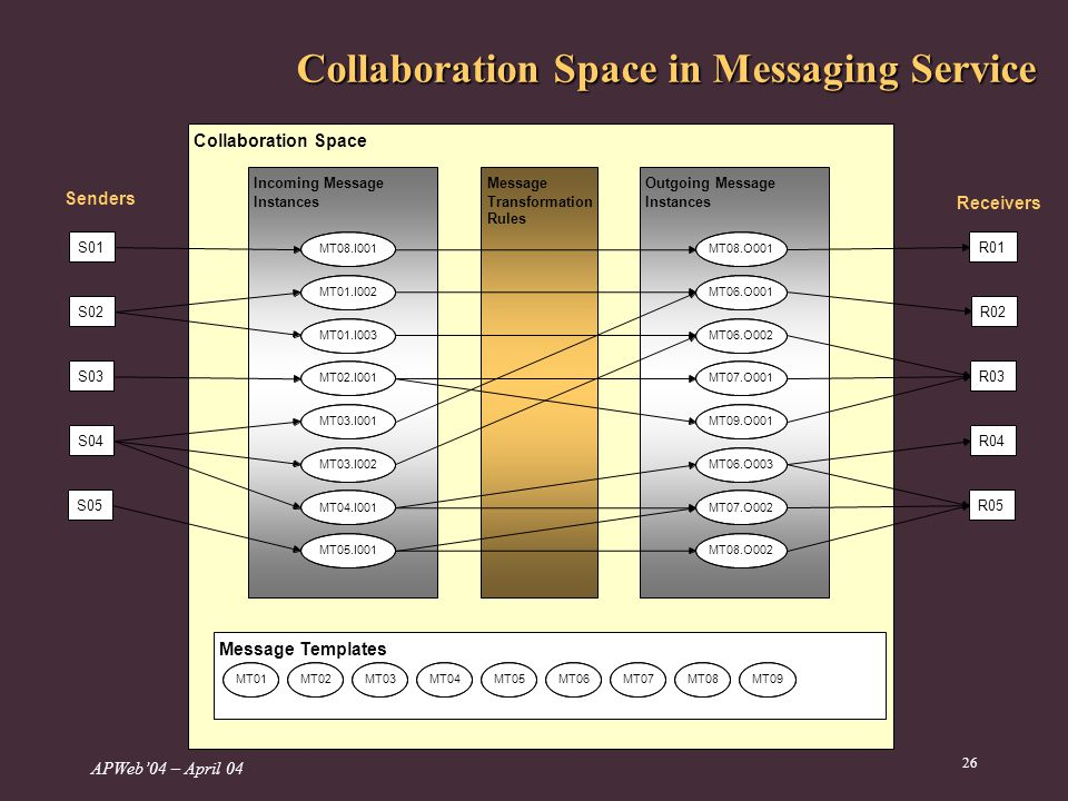 APWeb04 – April 04 26 Collaboration Space in Messaging Service