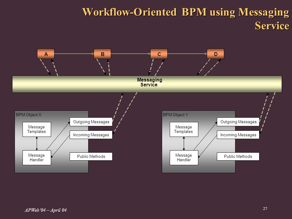 APWeb04 – April Workflow-Oriented BPM using Messaging Service BPM Object X Message Templates Outgoing Messages Incoming Messages Public Methods Message Handler BPM Object Y Message Templates Outgoing Messages Incoming Messages Public Methods Message Handler ABCD Messaging Service