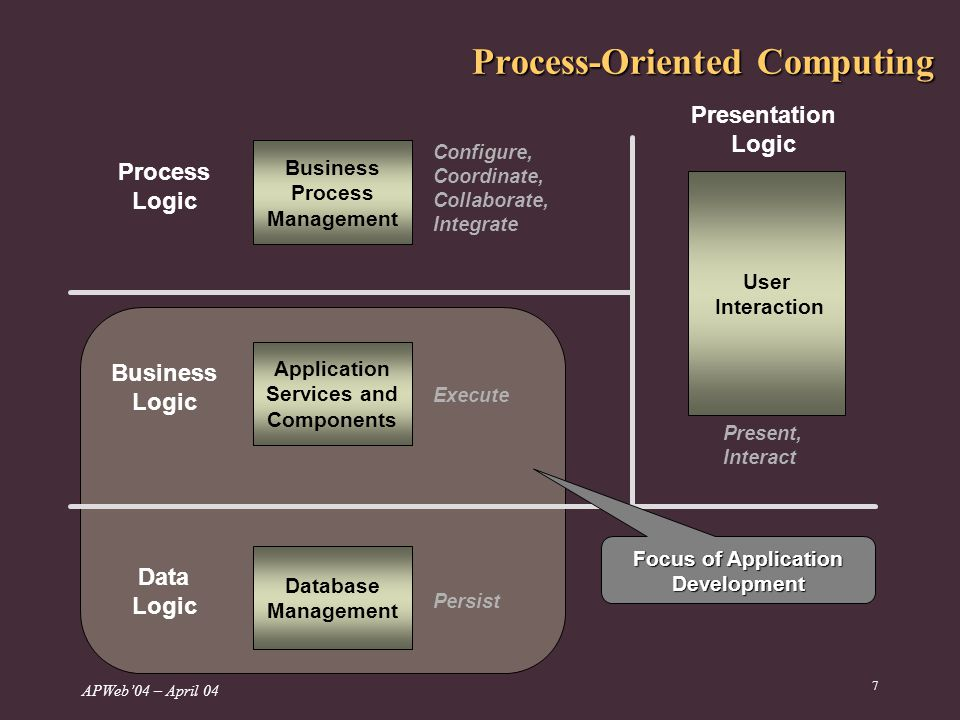 APWeb04 – April 04 7 Process-Oriented Computing Business Process Management Application Services and Components Database Management User Interaction Configure, Coordinate, Collaborate, Integrate Execute Persist Present, Interact Presentation Logic Process Logic Business Logic Data Logic Focus of Application Development