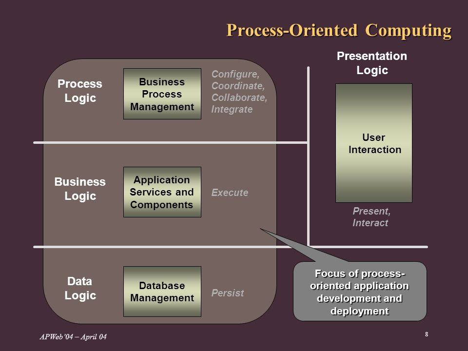 APWeb04 – April 04 8 Process-Oriented Computing Business Process Management Application Services and Components Database Management User Interaction Configure, Coordinate, Collaborate, Integrate Execute Persist Present, Interact Presentation Logic Process Logic Business Logic Data Logic Focus of process- oriented application development and deployment
