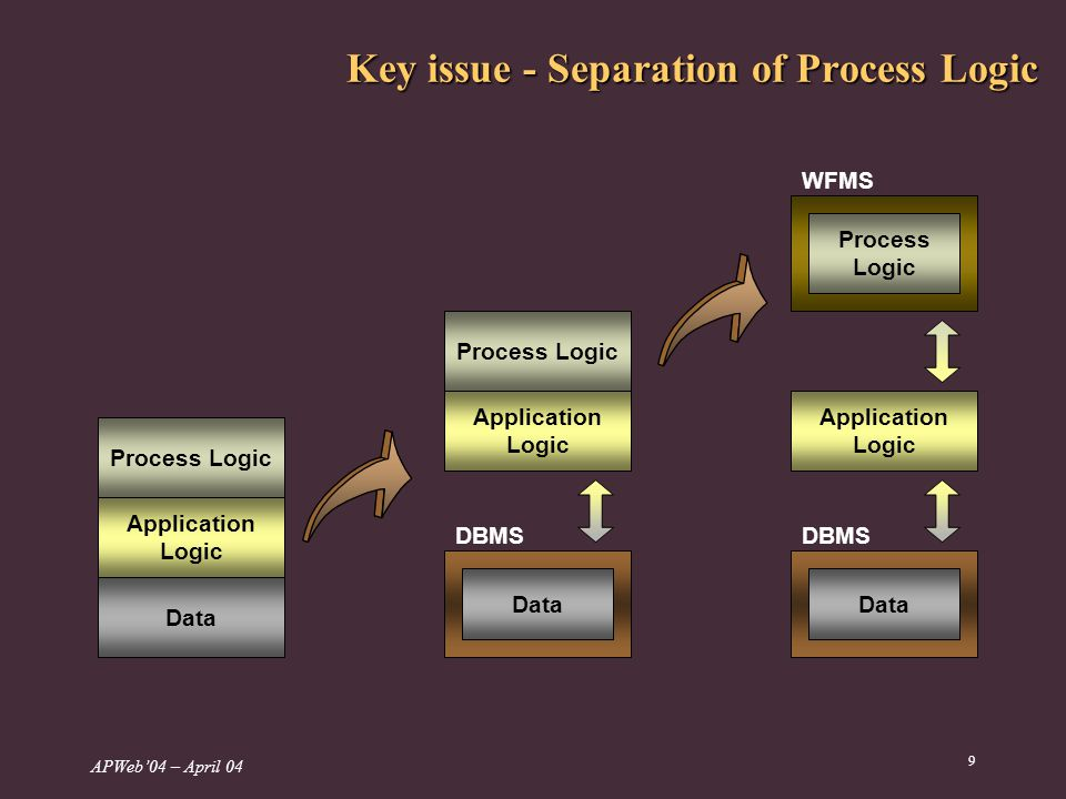 APWeb04 – April 04 9 Key issue - Separation of Process Logic Process Logic Application Logic Data Process Logic Application Logic Data DBMS Process Logic Application Logic Data DBMS WFMS