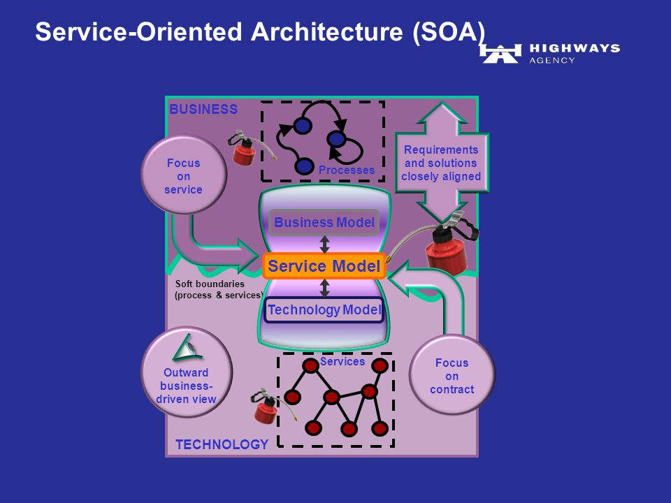 BUSINESS TECHNOLOGY Soft boundaries (process & services) Processes Services Service Model Business Model Technology Model Service-Oriented Architecture (SOA) Requirements and solutions closely aligned Focus on service Focus on contract