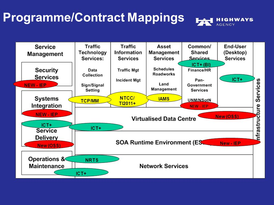 Programme/Contract Mappings NRTS ICT+ New (OSS) NEW - IEP ICT+ New (OSS) NTCC/ TI2011+ TCP/MM IAMS New - IEP ICT+ (BI)