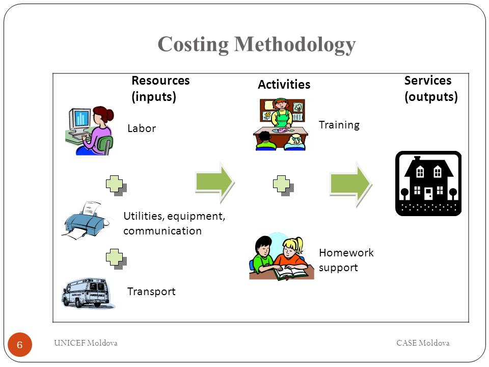Costing Methodology Labor Utilities, equipment, communication Transport Resources (inputs) Activities Services (outputs) Training Homework support 6 UNICEF MoldovaCASE Moldova
