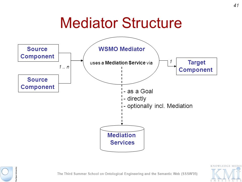 41 The Third Summer School on Ontological Engineering and the Semantic Web (SSSW 05) Mediator Structure WSMO Mediator uses a Mediation Service via Source Component Source Component Target Component 1..