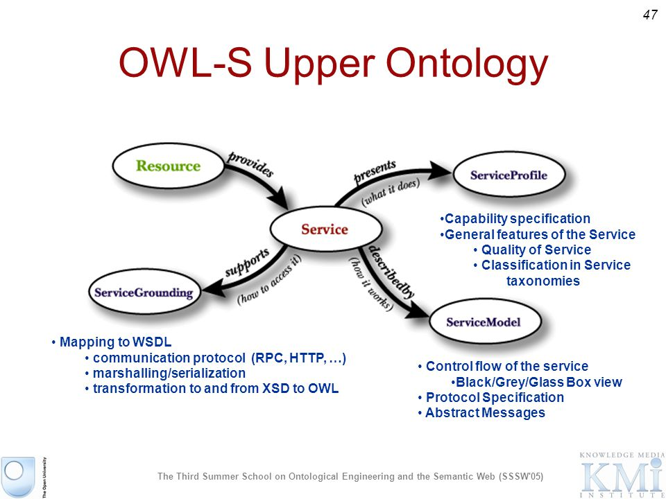 47 The Third Summer School on Ontological Engineering and the Semantic Web (SSSW 05) OWL-S Upper Ontology Mapping to WSDL communication protocol (RPC, HTTP, …) marshalling/serialization transformation to and from XSD to OWL Control flow of the service Black/Grey/Glass Box view Protocol Specification Abstract Messages Capability specification General features of the Service Quality of Service Classification in Service taxonomies
