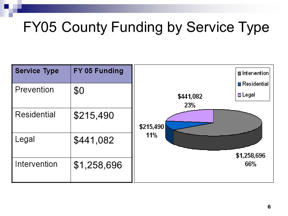 6 FY05 County Funding by Service Type Service TypeFY 05 Funding Prevention $0 Residential $215,490 Legal $441,082 Intervention $1,258,696