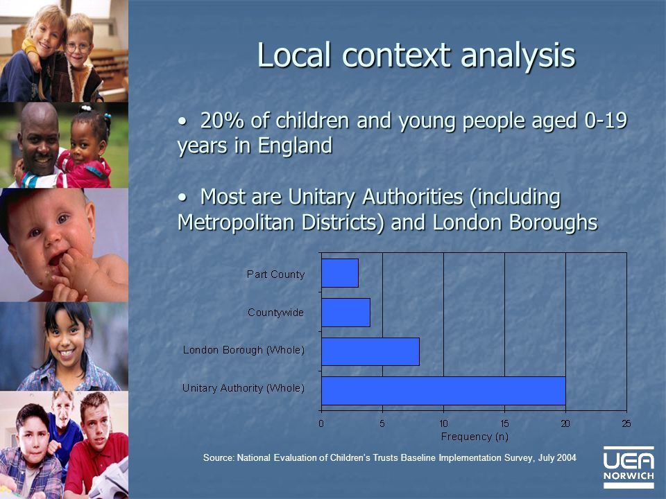 Local context analysis 20% of children and young people aged 0-19 years in England 20% of children and young people aged 0-19 years in England Most are Unitary Authorities (including Metropolitan Districts) and London Boroughs Most are Unitary Authorities (including Metropolitan Districts) and London Boroughs Source: National Evaluation of Childrens Trusts Baseline Implementation Survey, July 2004