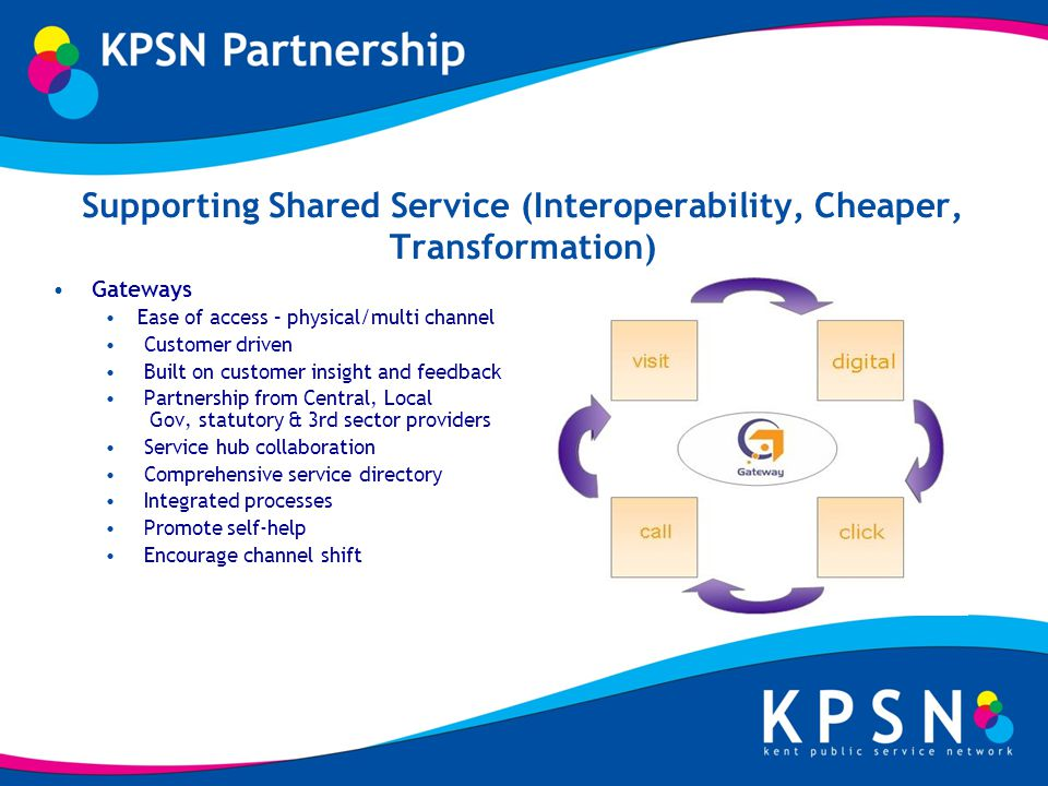 Supporting Shared Service (Interoperability, Cheaper, Transformation) Gateways Ease of access – physical/multi channel Customer driven Built on customer insight and feedback Partnership from Central, Local Gov, statutory & 3rd sector providers Service hub collaboration Comprehensive service directory Integrated processes Promote self-help Encourage channel shift