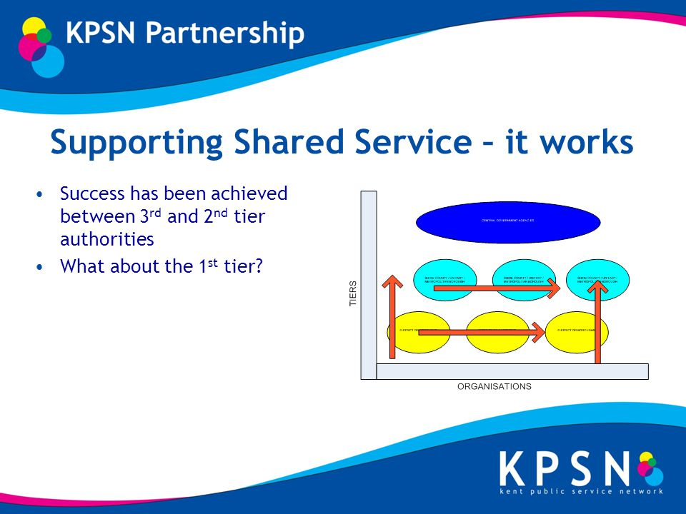 Supporting Shared Service – it works Success has been achieved between 3 rd and 2 nd tier authorities What about the 1 st tier