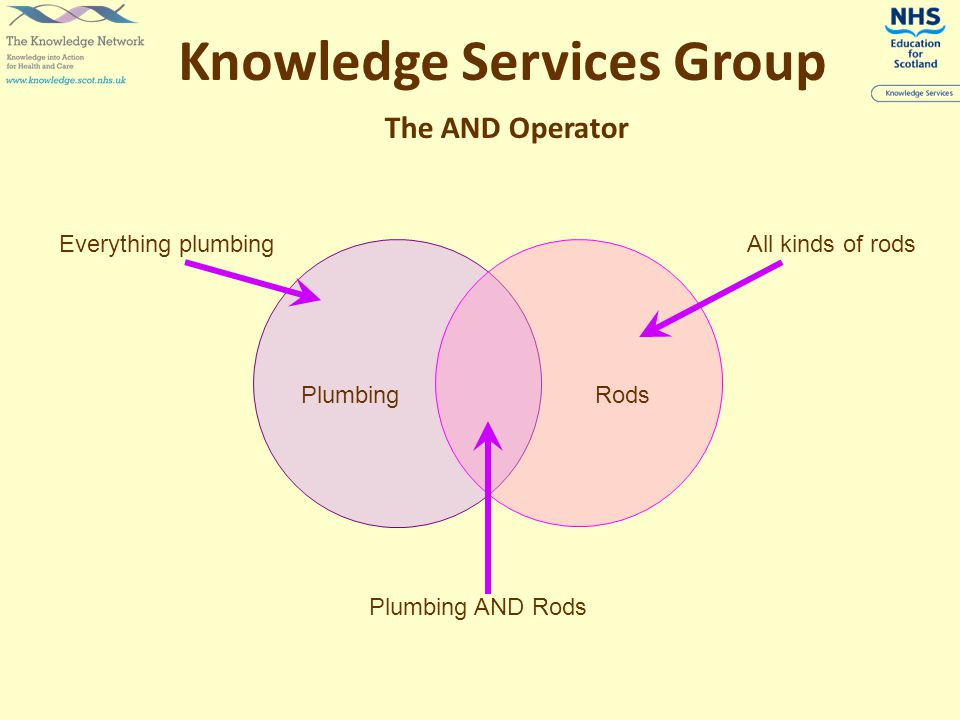 The AND Operator Knowledge Services Group PlumbingRods Plumbing AND Rods Everything plumbingAll kinds of rods