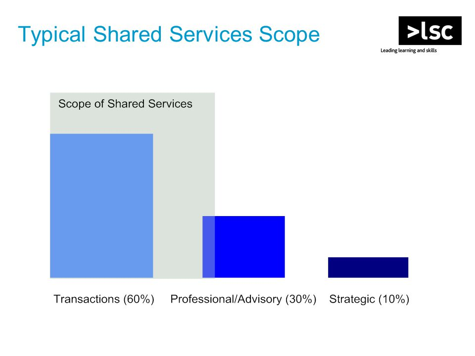 Typical Shared Services Scope