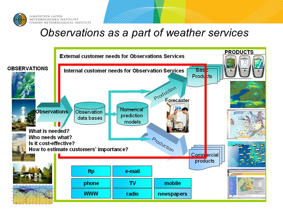 Observations as a part of weather services
