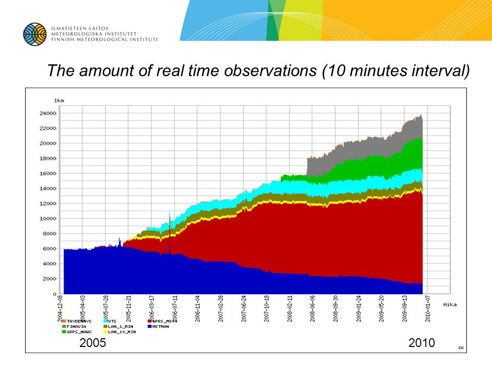 The amount of real time observations (10 minutes interval) 20052010